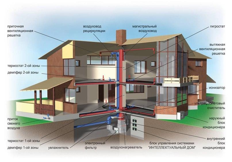 Воздушное отопление загородного дома, изображение №2