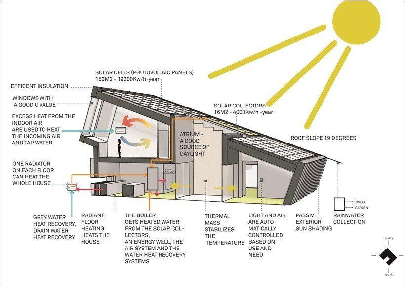 Наклонный дом с нулевым расходом энергии