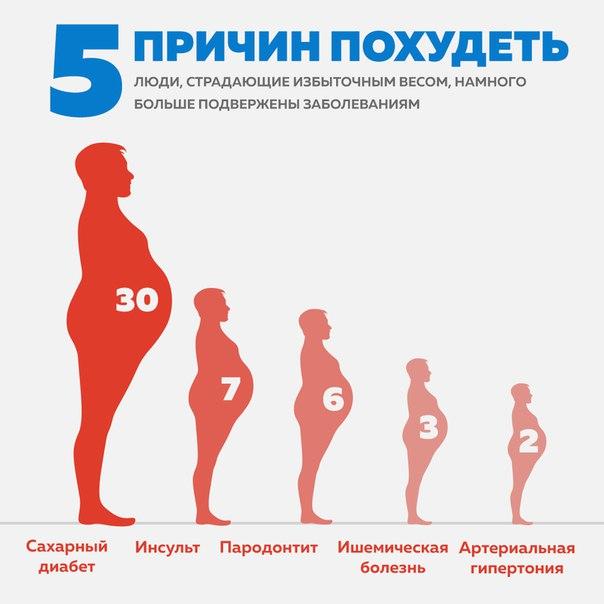100 причин похудеть для женщин