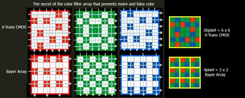 Сверху «перевернутый» цветовой фильтр FUJIFILM, внизу обычный цветовой фильтр — как у всех. Такое расположение пикселей несет в себе как ряд плюсов — резкие фотографии без муара, значит не нужен «смягчяющий» фильтр! Так и ряд минусов о которых поговорим ниже.