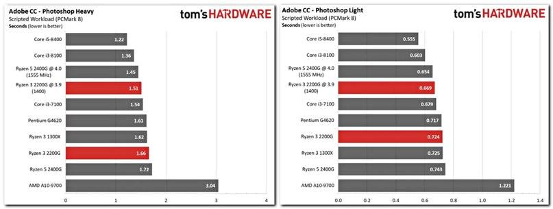 Обратите внимание, что Ryzen с @3.9 это разогнаные, обычные, идут гораздо ниже. И даже в разогнаном состоянии Ryzen все равно уступает обычному I3-8100!! А чтобы разогнать AMD надо будет купить куллер дороже 1500руб, что будет уже дороже чем I3-8100! А Не разогнаный 4х ядерный 2200G уступил даже намшу 2х ядерному ГиперПню G4620!!!