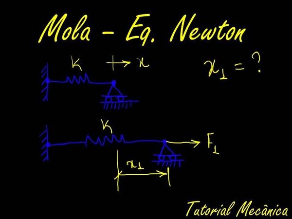 Elemento de Mola Posição de Equilíbrio Newton Tutorial Mecânica