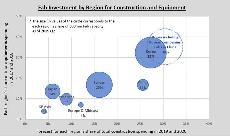 Региональные доли общих расходов на оборудование в 2017-ом и 2018-ом годах, а также прогнозируемые расходы на строительство объектов в 2019-ом и 2020-ом годах. Как мы видим, Корея доминирует в части расходов. Источник графика: сайт отраслевой организации SEMI