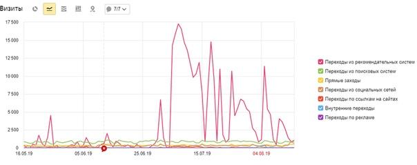 Как выглядит трафик на сайте vp43.ru