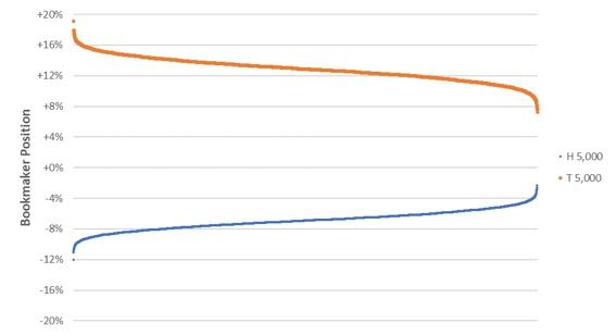 Как часто букмекеры балансируют свои счета?, изображение №7
