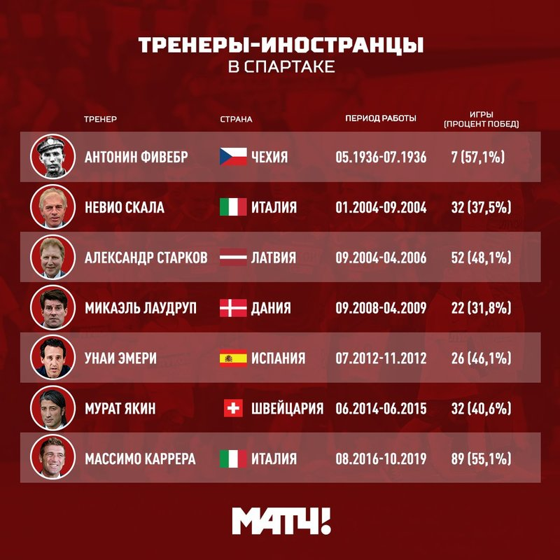"""Тренеры-иностранцы в """"Спартаке"""""""