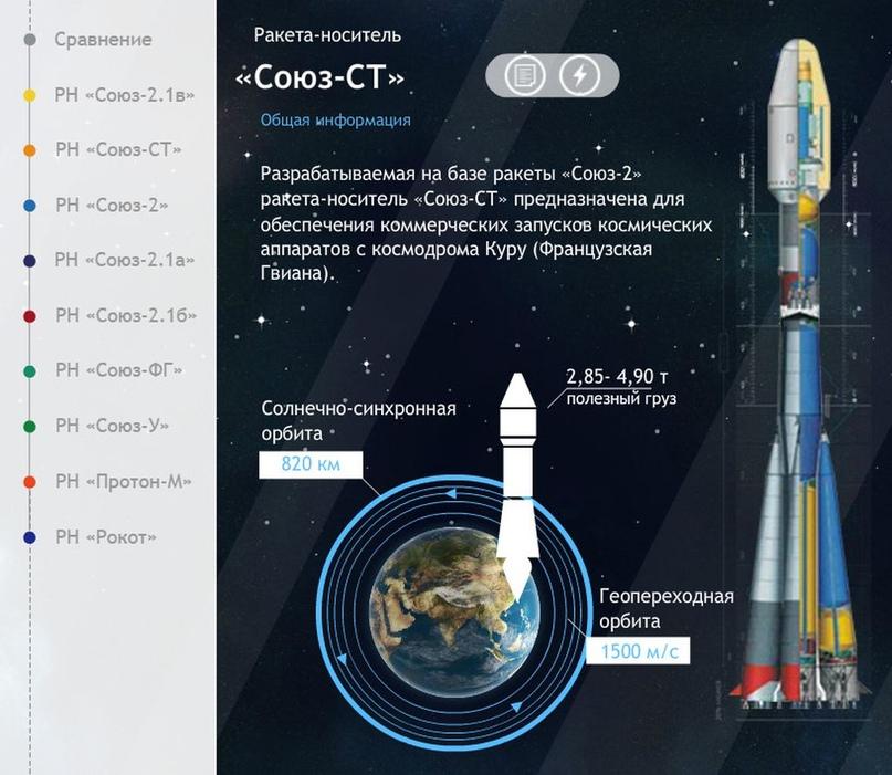 Falcon 9 самая-самая… Есть и другие «скакуны» в конюшне. Инфографика от Роскосмоса., изображение №6