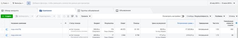 Разная цена лида из-за того, что это две разные аудитории: пользовали РФ и русскоговорящие пользователи в других странах