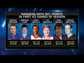 Panarin and Rangers Goaltending Jan 9, 2020