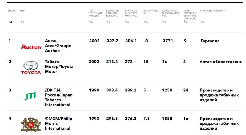 Два дублера МКАД и одна Московская область: сколько зарабатывают табачные и алкогольные компании в России, изображение №2