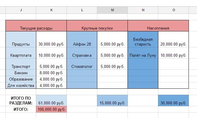 Как правильно организовать личные финансы, изображение №2
