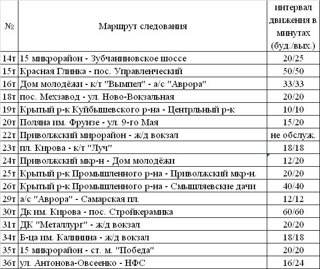 Маршруты, обслуживаемые автобусами ПАЗ и КАВЗ
