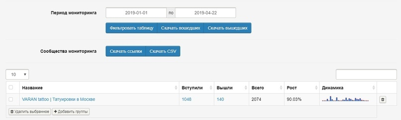 Кейс: 1113 обращений по 51,5 рублей для московского тату мастера, изображение №47