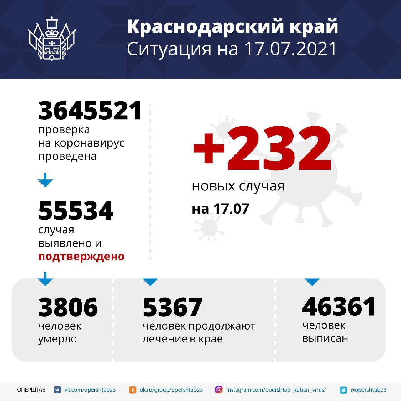 В Краснодарском крае зарегистрировали 232 случая заболевания COVID-19За...
