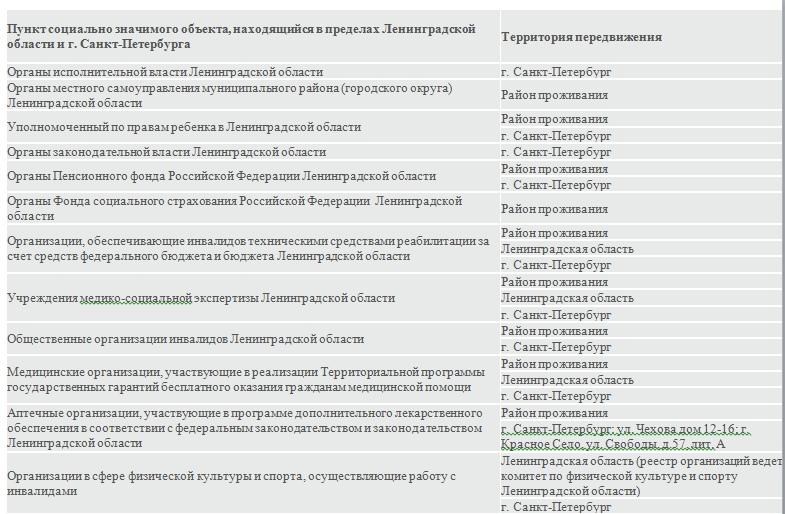 Список социально значимых объектов, изображение №1