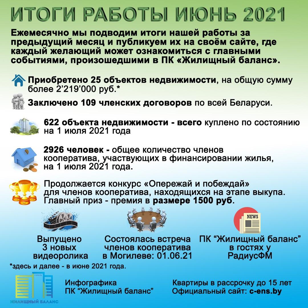 """Инфографика """"Итоги работы ПК """"Жилищный баланс"""" за июнь 2021 года"""