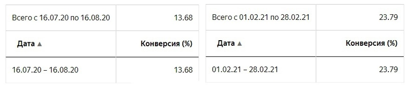 Статистика по Поиску и РСЯ