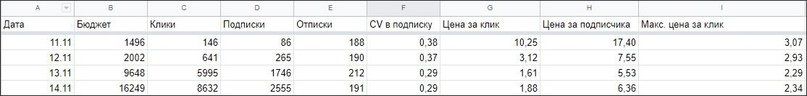 Цифры в таблице приведены для примера