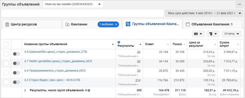 Продвижение детской франшизы в Instagram: 1870 заявок и 13 закрытых сделок на 4+ млн руб., изображение №12