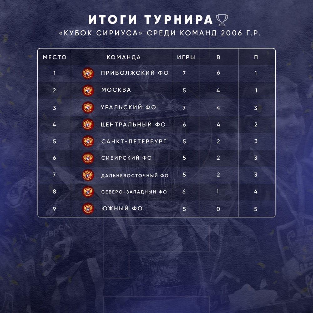 Кубок Сириуса завершён!