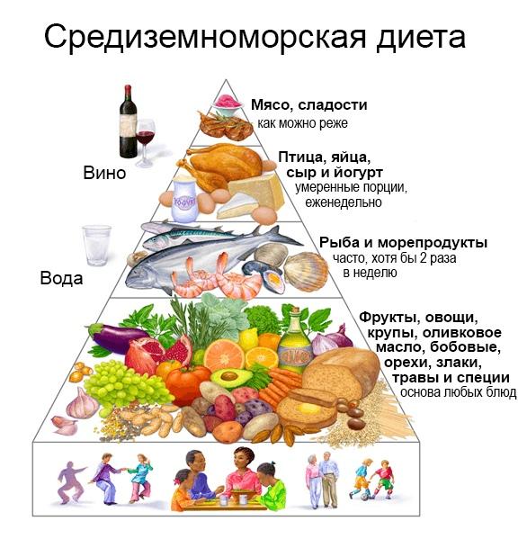 Рисунок 8. Средиземноморская диета. Крупы, бобовые, овощи, оливковое масло и морепродукты — главные составляющие средиземноморского рациона. Не менее важным аспектом является наслаждение прогулками и трапезой с друзьями. Источник: «Средиземноморская диета»