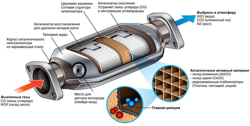 Пример устройства каталитического нейтрализатора.