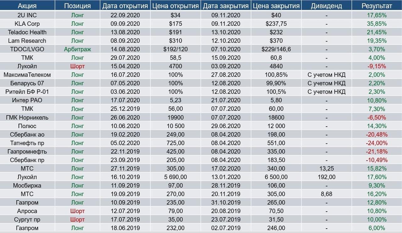 Вакцина от Covid-19 на подходе - фиксируем прибыль (+19,5%) в золотодобытчиках